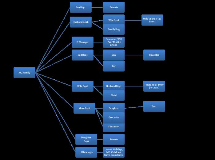 family-org-chart